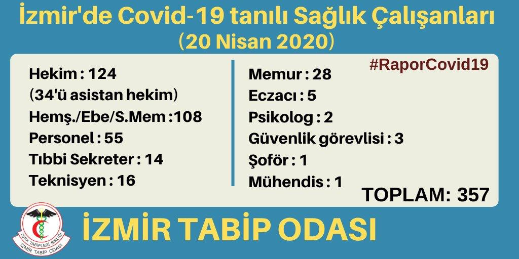 İzmir'de COVID-19 tanısı almış sağlık çalışanlarının sayısı artıyor!